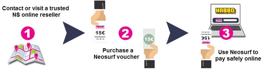 Buy Neosurf Online